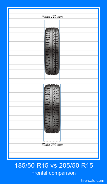 185/50 R15 vs 205/50 R15 frontal comparison of car tires in centimeters