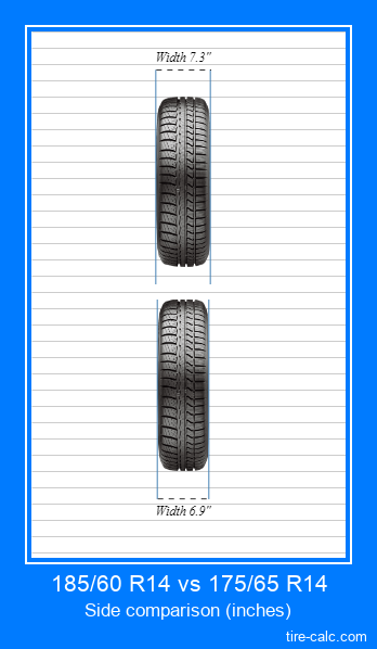 185/60 R14 vs 175/65 R14 frontal comparison of car tires in inches