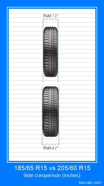 185/65 R15 vs 205/60 R15 frontal comparison of car tires in inches