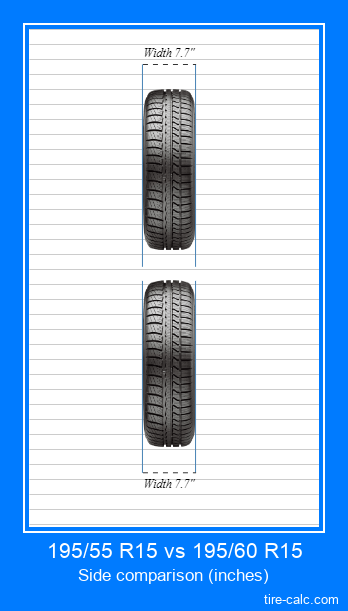 195/55 R15 vs 195/60 R15 frontal comparison of car tires in inches