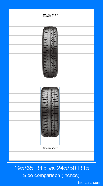 195/65 R15 vs 245/50 R15 frontal comparison of car tires in inches