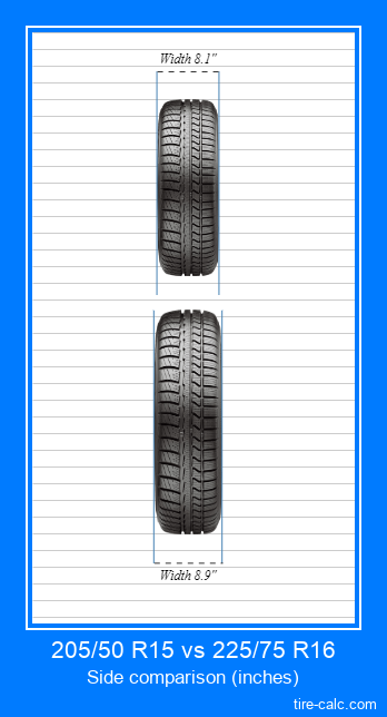 205/50 R15 vs 225/75 R16 frontal comparison of car tires in inches