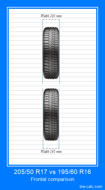 205/50 R17 vs 195/60 R16 frontal comparison of car tires in centimeters