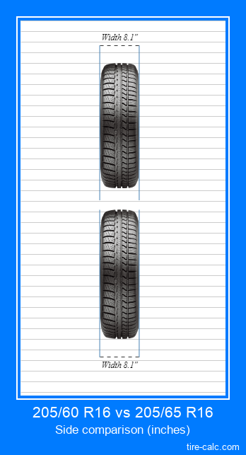 205/60 R16 vs 205/65 R16 frontal comparison of car tires in inches
