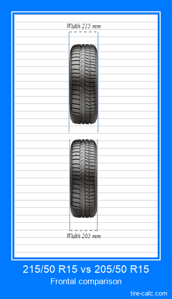 215/50 R15 vs 205/50 R15 frontal comparison of car tires in centimeters