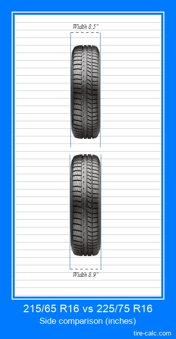 215/65 R16 vs 225/75 R16 frontal comparison of car tires in inches