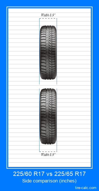 225/60 R17 vs 225/65 R17 frontal comparison of car tires in inches