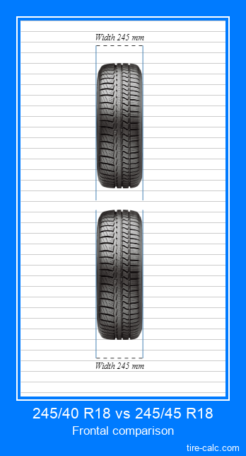 245/40 R18 vs 245/45 R18 frontal comparison of car tires in centimeters