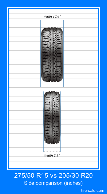 275/50 R15 vs 205/30 R20 frontal comparison of car tires in inches