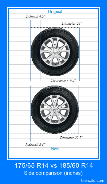 175/65 R14 vs 185/60 R14 side comparison of car tires in inches