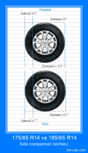175/65 R14 vs 185/65 R14 side comparison of car tires in inches