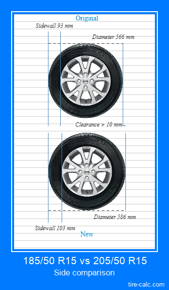 185/50 R15 vs 205/50 R15 side comparison of car tires in centimeters