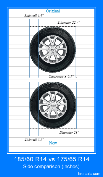 185/60 R14 vs 175/65 R14 side comparison of car tires in inches