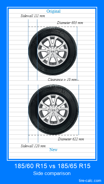 185/60 R15 vs 185/65 R15 side comparison of car tires in centimeters