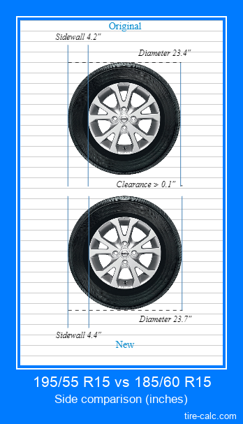 195/55 R15 vs 185/60 R15 side comparison of car tires in inches