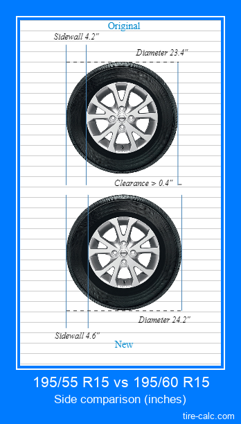 195/55 R15 vs 195/60 R15 side comparison of car tires in inches