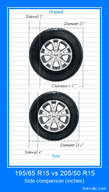 195/65 R15 vs 205/50 R15 side comparison of car tires in inches