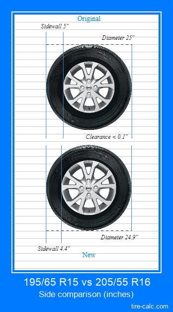 195/65 R15 vs 205/55 R16 side comparison of car tires in inches