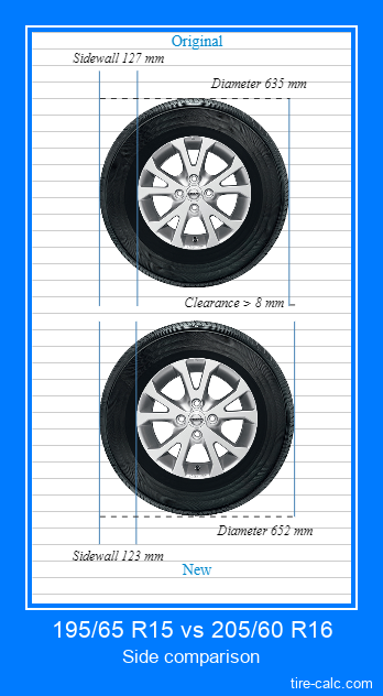 195/65 R15 vs 205/60 R16 side comparison of car tires in centimeters