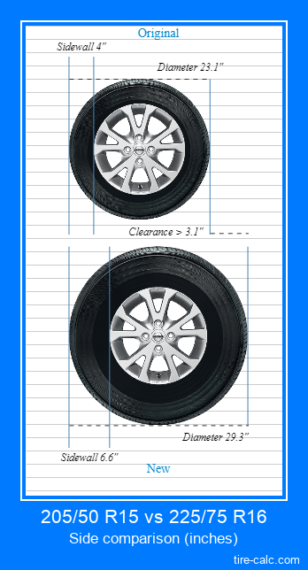 205/50 R15 vs 225/75 R16 side comparison of car tires in inches