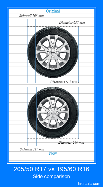 205/50 R17 vs 195/60 R16 side comparison of car tires in centimeters