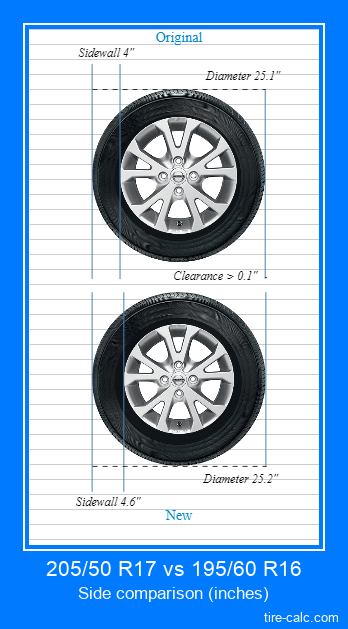 205/50 R17 vs 195/60 R16 side comparison of car tires in inches