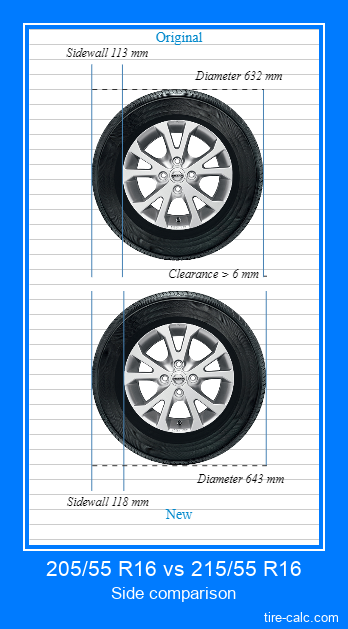 205/55 R16 vs 215/55 R16 side comparison of car tires in centimeters