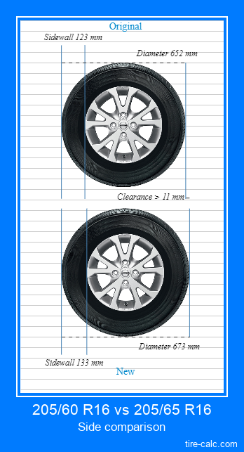 205/60 R16 vs 205/65 R16 side comparison of car tires in centimeters