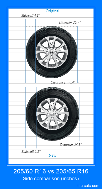 205/60 R16 vs 205/65 R16 side comparison of car tires in inches