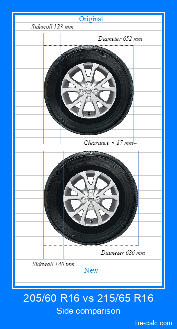 205/60 R16 vs 215/65 R16 side comparison of car tires in centimeters