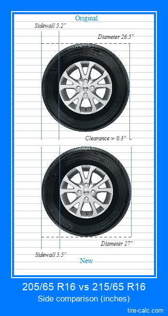205/65 R16 vs 215/65 R16 side comparison of car tires in inches