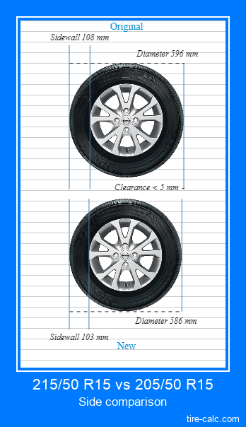 215/50 R15 vs 205/50 R15 side comparison of car tires in centimeters