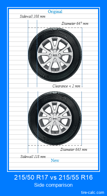 215/50 R17 vs 215/55 R16 side comparison of car tires in centimeters