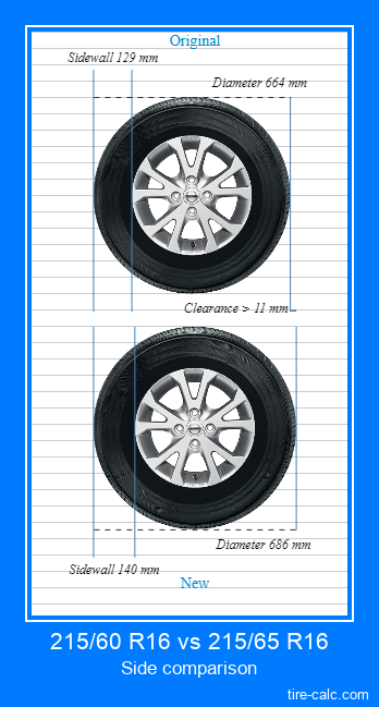 215/60 R16 vs 215/65 R16 side comparison of car tires in centimeters