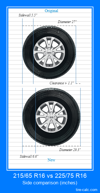 215/65 R16 vs 225/75 R16 side comparison of car tires in inches