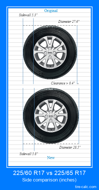 225/60 R17 vs 225/65 R17 side comparison of car tires in inches