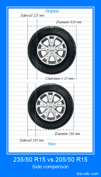 235/50 R15 vs 205/50 R15 side comparison of car tires in centimeters