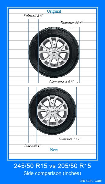 245/50 R15 vs 205/50 R15 side comparison of car tires in inches
