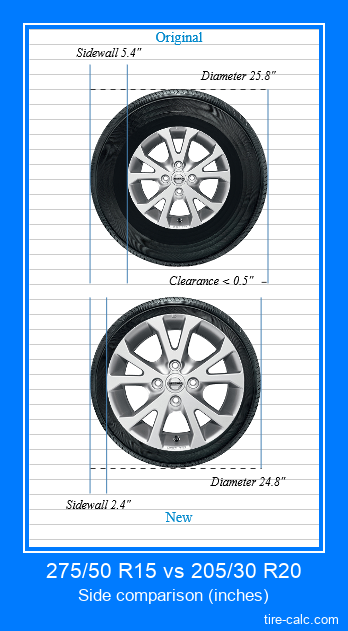 275/50 R15 vs 205/30 R20 side comparison of car tires in inches